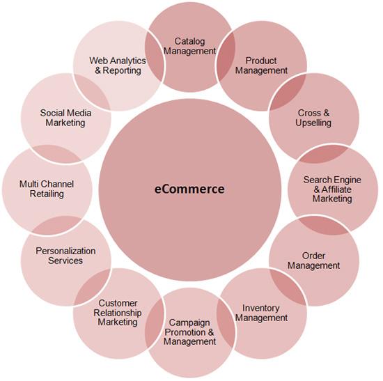 مدل های تجارت الکترونیک
